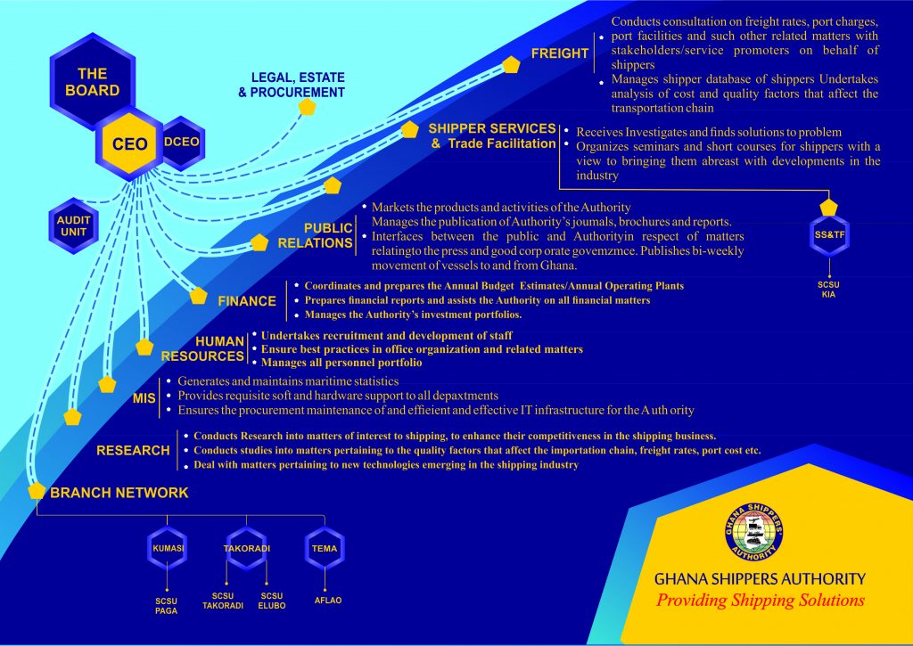 Organisational Structure Ghana Shippers Authority